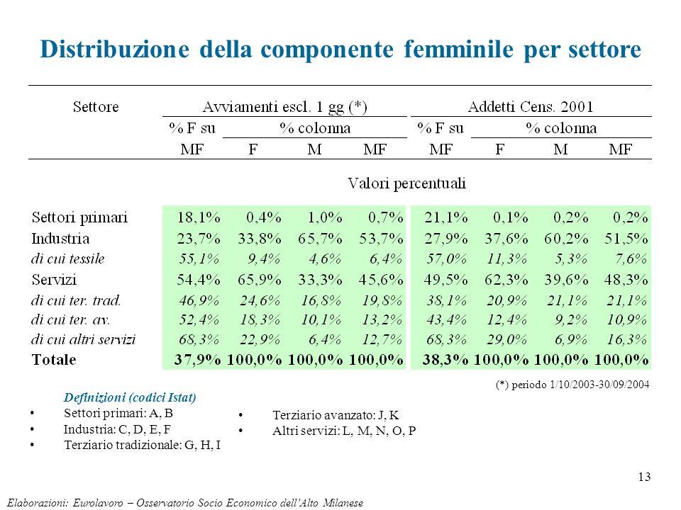 13 Distribuzione della componente femminile per settore Elaborazioni: Eurolavoro – Osservatorio Socio Economico dellAlto Milanese (*) periodo 1/10/200