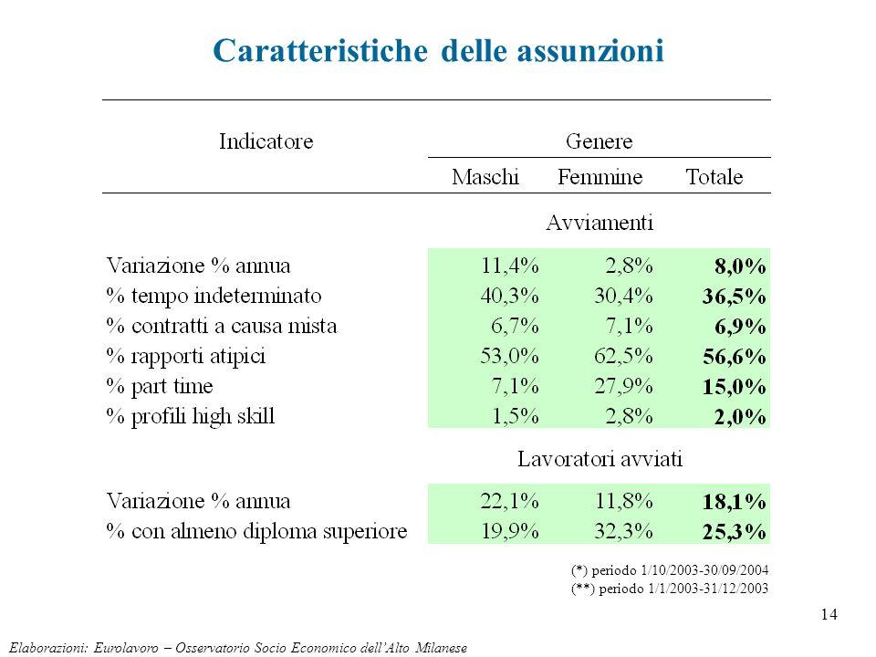 14 Elaborazioni: Eurolavoro – Osservatorio Socio Economico dellAlto Milanese Caratteristiche delle assunzioni (*) periodo 1/10/2003-30/09/2004 (**) pe