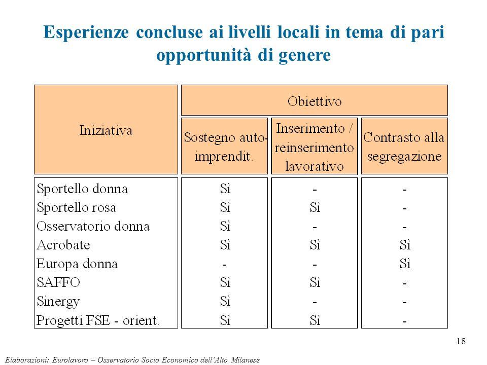 18 Elaborazioni: Eurolavoro – Osservatorio Socio Economico dellAlto Milanese Esperienze concluse ai livelli locali in tema di pari opportunità di gene