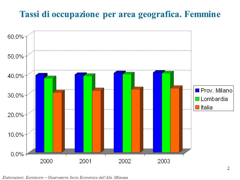 2 Elaborazioni: Eurolavoro – Osservatorio Socio Economico dellAlto Milanese Tassi di occupazione per area geografica. Femmine