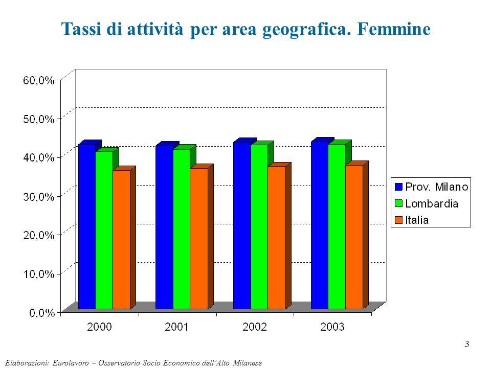3 Elaborazioni: Eurolavoro – Osservatorio Socio Economico dellAlto Milanese Tassi di attività per area geografica. Femmine