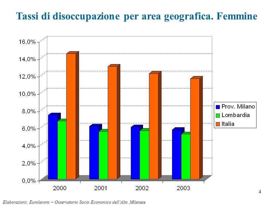 4 Elaborazioni: Eurolavoro – Osservatorio Socio Economico dellAlto Milanese Tassi di disoccupazione per area geografica. Femmine