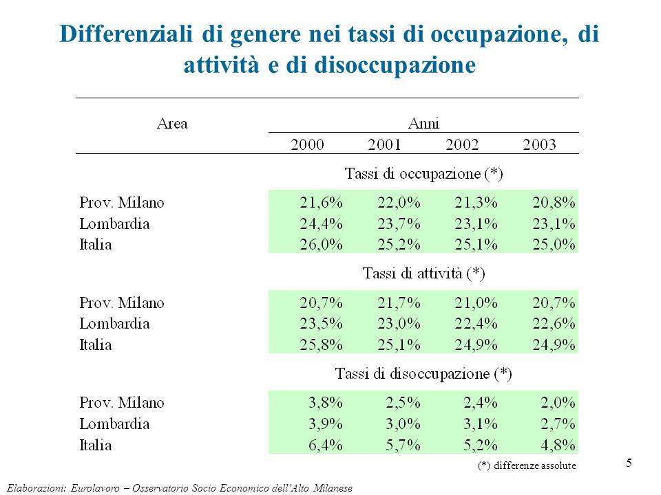 16 Elaborazioni: Eurolavoro – Osservatorio Socio Economico dellAlto Milanese Avviamenti per qualifica e genere Periodo 1/1/2003-31/12/2003