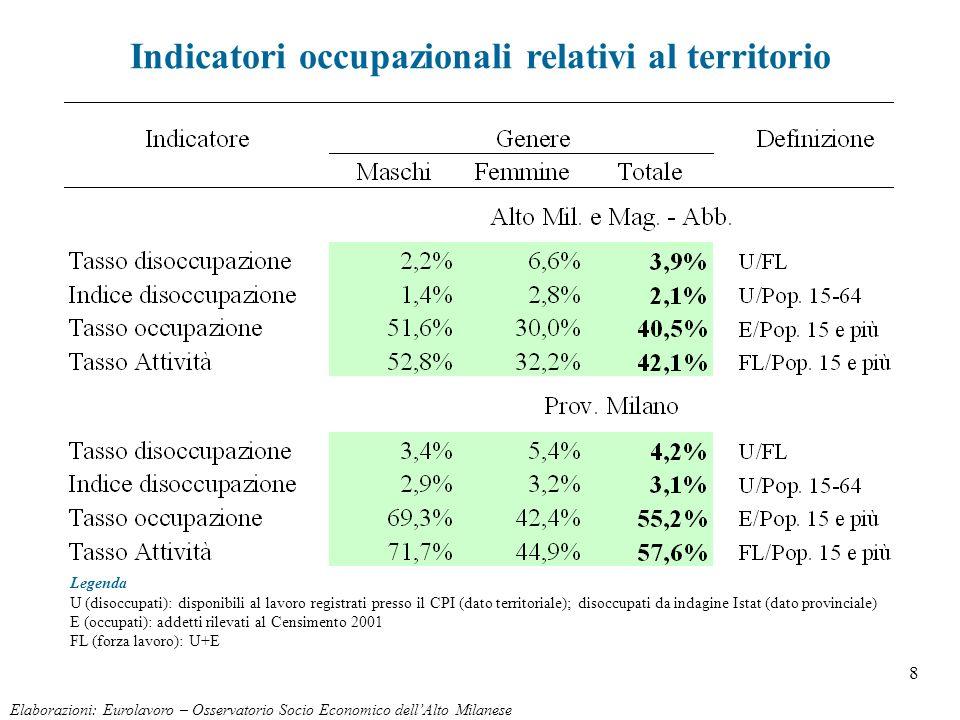 8 Elaborazioni: Eurolavoro – Osservatorio Socio Economico dellAlto Milanese Indicatori occupazionali relativi al territorio Legenda U (disoccupati): d