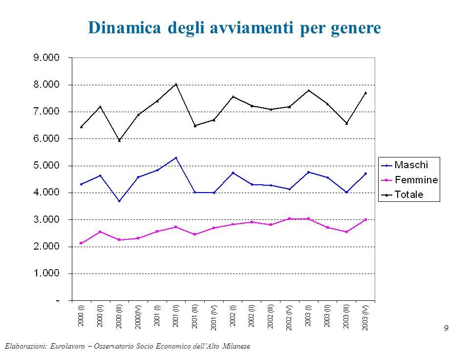 9 Elaborazioni: Eurolavoro – Osservatorio Socio Economico dellAlto Milanese Dinamica degli avviamenti per genere