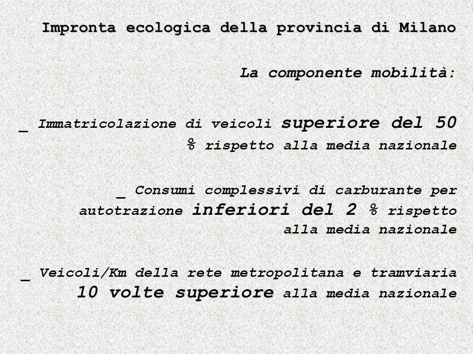 Impronta ecologica della provincia di Milano La componente mobilità: _ Immatricolazione di veicoli superiore del 50 % rispetto alla media nazionale _ Consumi complessivi di carburante per autotrazione inferiori del 2 % rispetto alla media nazionale _ Veicoli/Km della rete metropolitana e tramviaria 10 volte superiore alla media nazionale