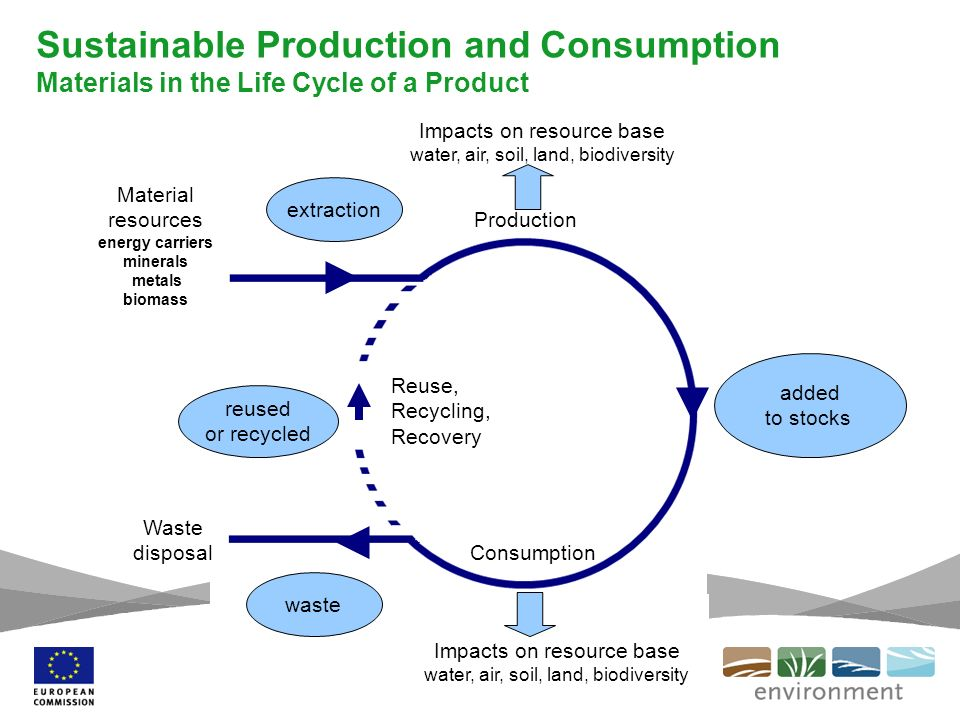 Sustainable Production and Consumption Materials in the Life Cycle of a Product Reuse, Recycling, Recovery Waste disposal Consumption Material resourc