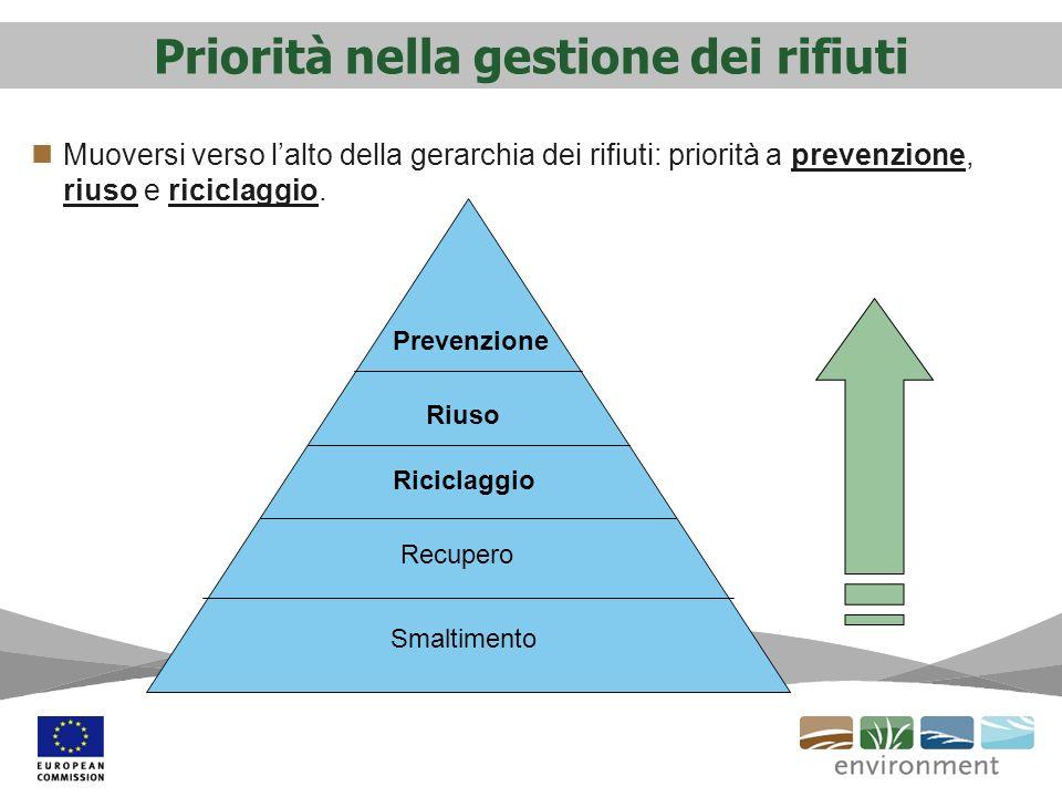 Priorità nella gestione dei rifiuti Muoversi verso lalto della gerarchia dei rifiuti: priorità a prevenzione, riuso e riciclaggio. Prevenzione Ricicla