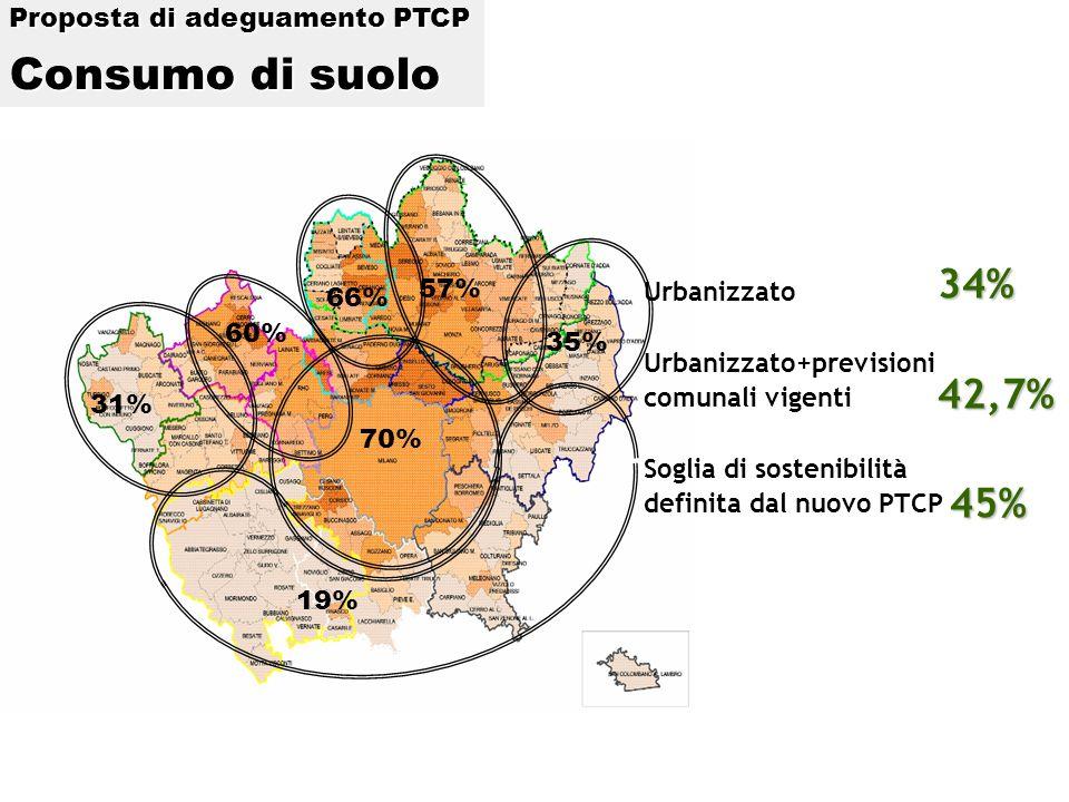 Urbanizzato Urbanizzato+previsioni comunali vigenti Soglia di sostenibilità definita dal nuovo PTCP 31% 60% 66% 57% 35% 19% 70% 34%42,7% 45% 45% Proposta di adeguamento PTCP Consumo di suolo