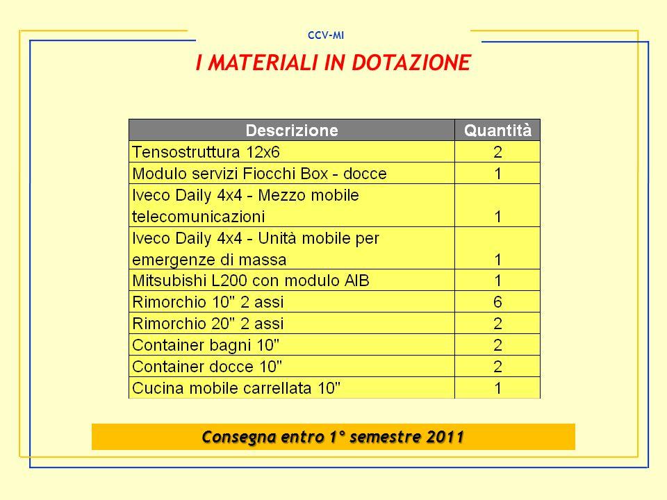 Consegna entro 1° semestre 2011 I MATERIALI IN DOTAZIONE