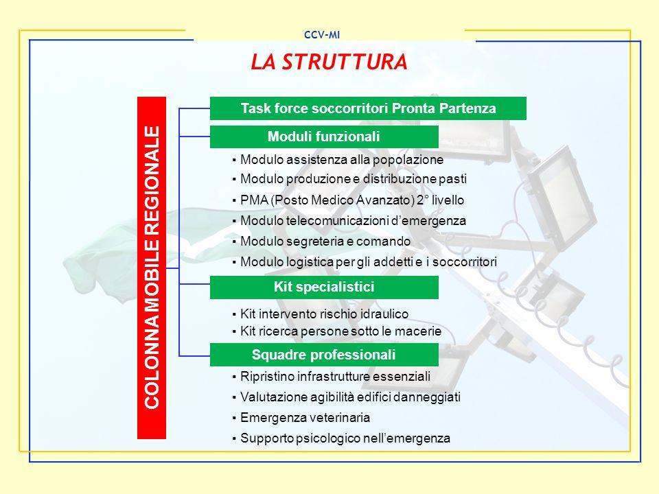 CCV-MI LA STRUTTURA Task force soccorritori Pronta Partenza Moduli funzionali Kit specialistici Squadre professionali COLONNA MOBILE REGIONALE Modulo