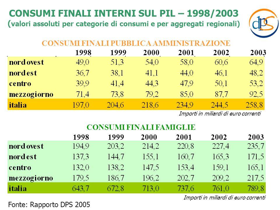 Fonte: Rapporto DPS 2005 1998 1999 2000 2001 2002 2003 CONSUMI FINALI PUBBLICA AMMINISTRAZIONE CONSUMI FINALI FAMIGLIE CONSUMI FINALI INTERNI SUL PIL