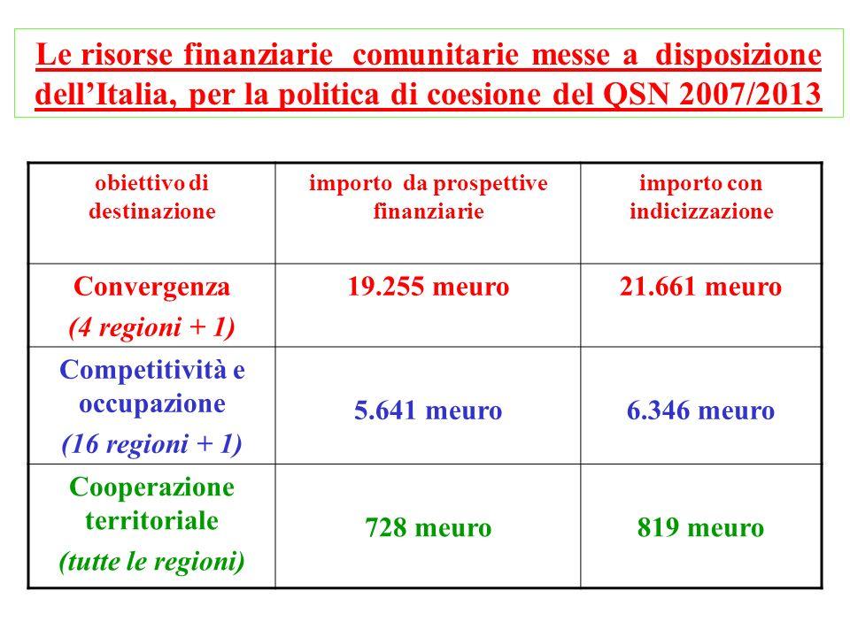 obiettivo di destinazione importo da prospettive finanziarie importo con indicizzazione Convergenza (4 regioni + 1) 19.255 meuro21.661 meuro Competiti