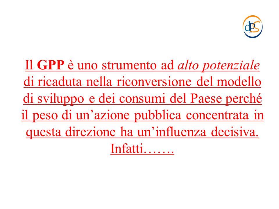 Il GPP è uno strumento ad alto potenziale di ricaduta nella riconversione del modello di sviluppo e dei consumi del Paese perché il peso di unazione p