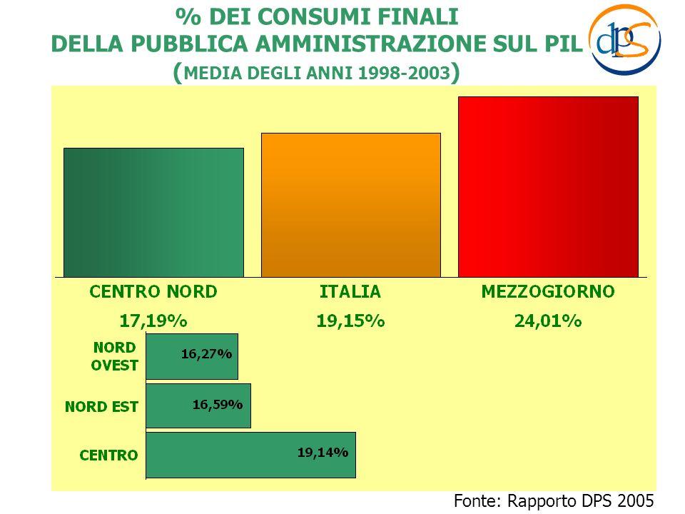 Fonte: Rapporto DPS 2005 % DEI CONSUMI FINALI DELLA PUBBLICA AMMINISTRAZIONE SUL PIL ( MEDIA DEGLI ANNI 1998-2003 )