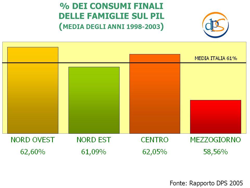 Fonte: Rapporto DPS 2005 % DEI CONSUMI FINALI DELLE FAMIGLIE SUL PIL ( MEDIA DEGLI ANNI 1998-2003 )