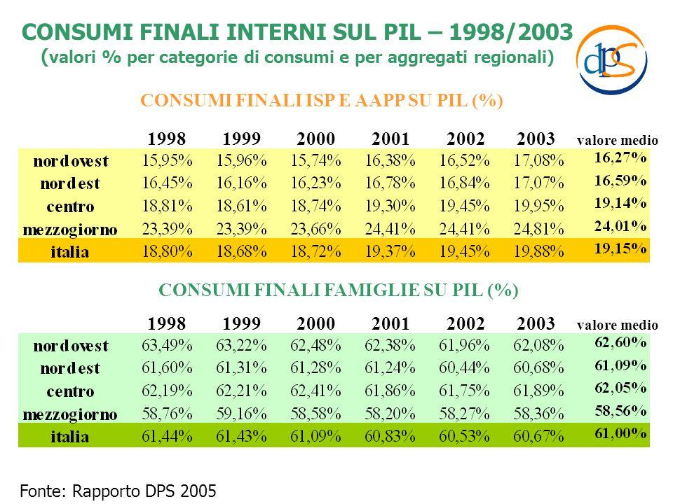 CONSUMI FINALI ISP E AAPP SU PIL (%) 1998 1999 2000 2001 2002 2003 valore medio CONSUMI FINALI FAMIGLIE SU PIL (%) Fonte: Rapporto DPS 2005 CONSUMI FI
