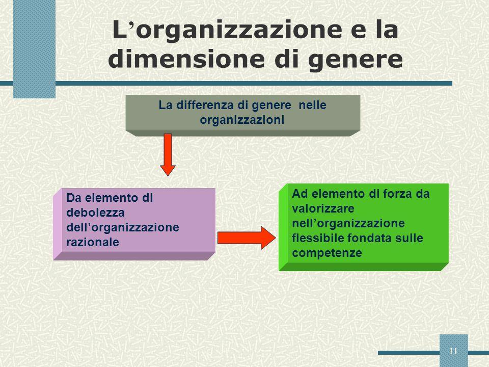 11 L organizzazione e la dimensione di genere La differenza di genere nelle organizzazioni Da elemento di debolezza dellorganizzazione razionale Ad el