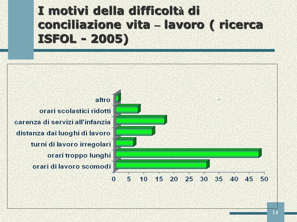 14 I motivi della difficolt à di conciliazione vita – lavoro ( ricerca ISFOL - 2005)