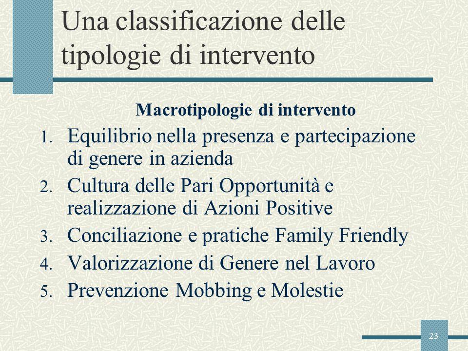 23 Una classificazione delle tipologie di intervento Macrotipologie di intervento 1. Equilibrio nella presenza e partecipazione di genere in azienda 2