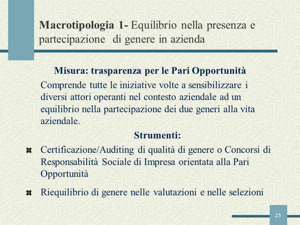 25 Macrotipologia 1- Equilibrio nella presenza e partecipazione di genere in azienda Misura: trasparenza per le Pari Opportunità Comprende tutte le in