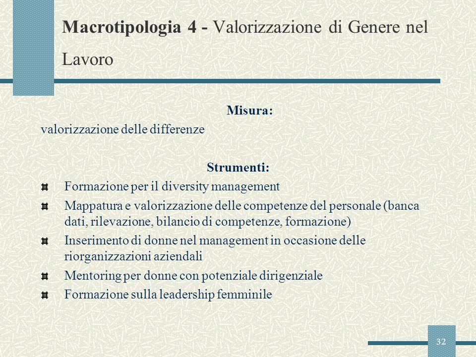32 Macrotipologia 4 - Valorizzazione di Genere nel Lavoro Misura: valorizzazione delle differenze Strumenti: Formazione per il diversity management Ma