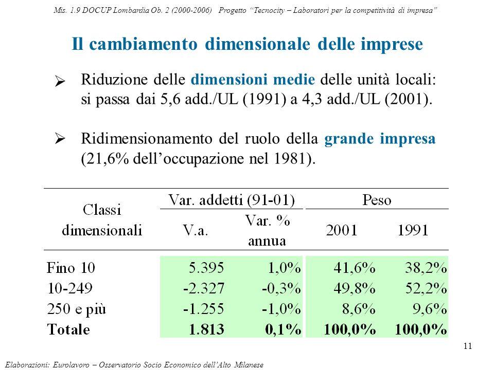 11 Il cambiamento dimensionale delle imprese Elaborazioni: Eurolavoro – Osservatorio Socio Economico dellAlto Milanese Riduzione delle dimensioni medi