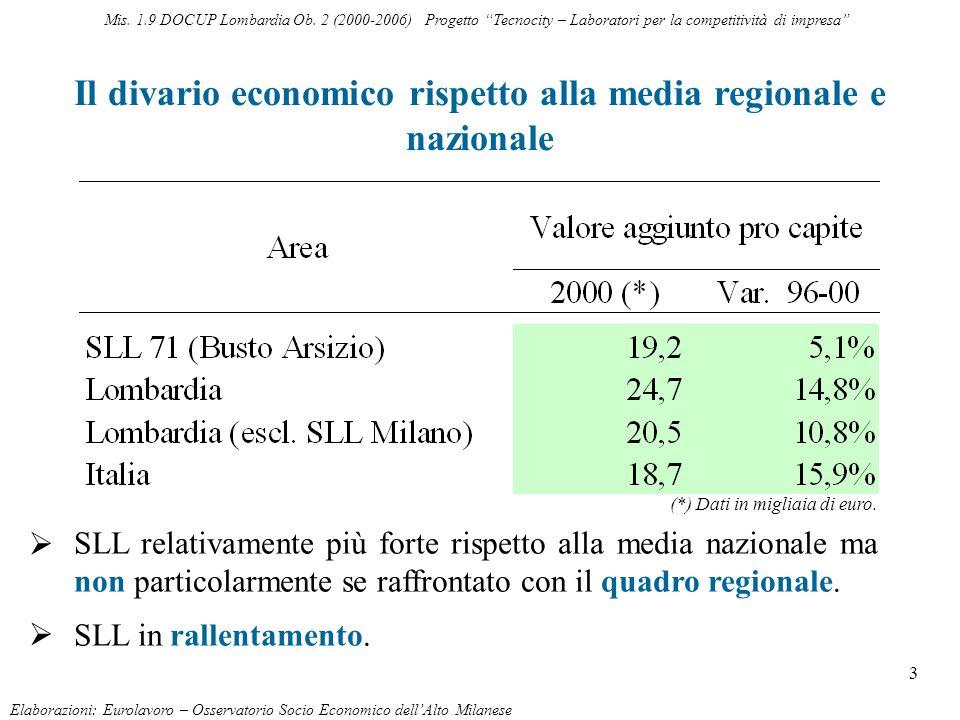 4 Quote di addetti per settore di attività economica (2001) Elaborazioni: Eurolavoro – Osservatorio Socio Economico dellAlto Milanese Mis.