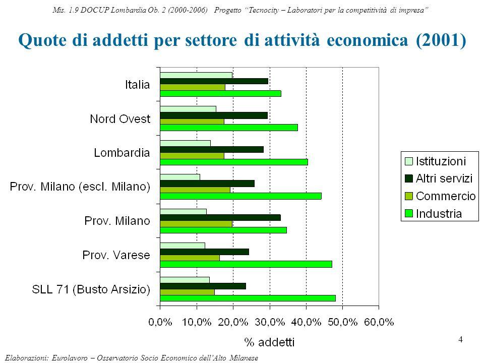 4 Quote di addetti per settore di attività economica (2001) Elaborazioni: Eurolavoro – Osservatorio Socio Economico dellAlto Milanese Mis. 1.9 DOCUP L