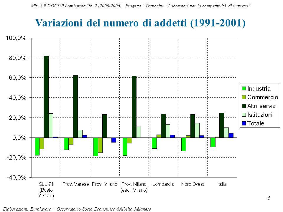 5 Variazioni del numero di addetti (1991-2001) Elaborazioni: Eurolavoro – Osservatorio Socio Economico dellAlto Milanese Mis. 1.9 DOCUP Lombardia Ob.