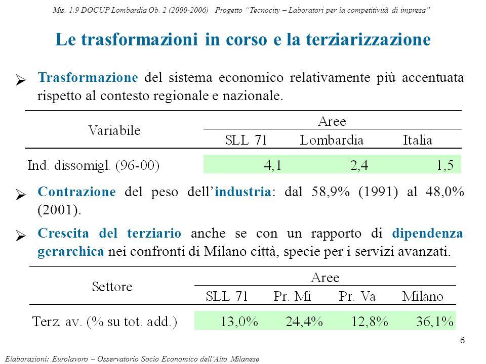 6 Le trasformazioni in corso e la terziarizzazione Elaborazioni: Eurolavoro – Osservatorio Socio Economico dellAlto Milanese Trasformazione del sistem