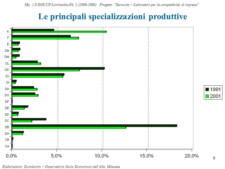 8 Le principali specializzazioni produttive Elaborazioni: Eurolavoro – Osservatorio Socio Economico dellAlto Milanese Mis. 1.9 DOCUP Lombardia Ob. 2 (