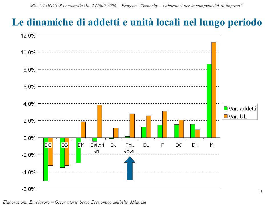 9 Le dinamiche di addetti e unità locali nel lungo periodo Elaborazioni: Eurolavoro – Osservatorio Socio Economico dellAlto Milanese Mis. 1.9 DOCUP Lo