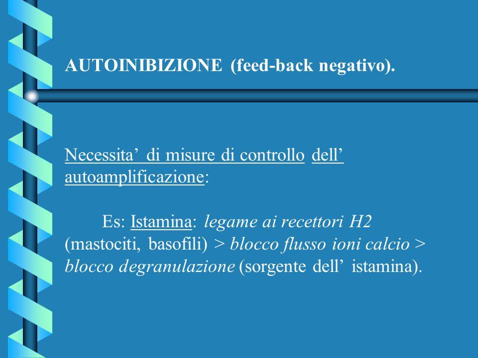 AUTOINIBIZIONE (feed-back negativo). Necessita di misure di controllo dell autoamplificazione: Es: Istamina: legame ai recettori H2 (mastociti, basofi