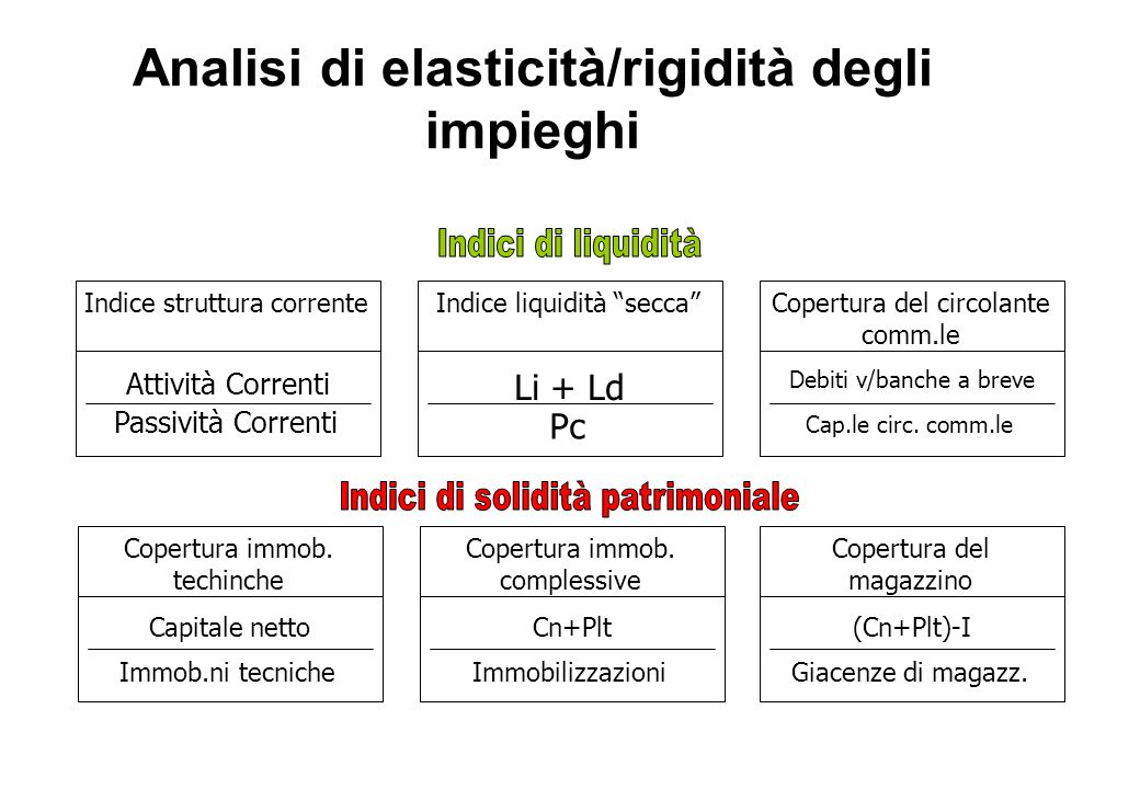 Analisi di elasticità/rigidità degli impieghi Attività Correnti Passività Correnti Indice struttura corrente Li + Ld Pc Indice liquidità secca Debiti