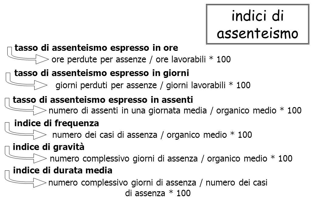 indici di assenteismo indice di durata media numero complessivo giorni di assenza / numero dei casi di assenza * 100 ore perdute per assenze / ore lav