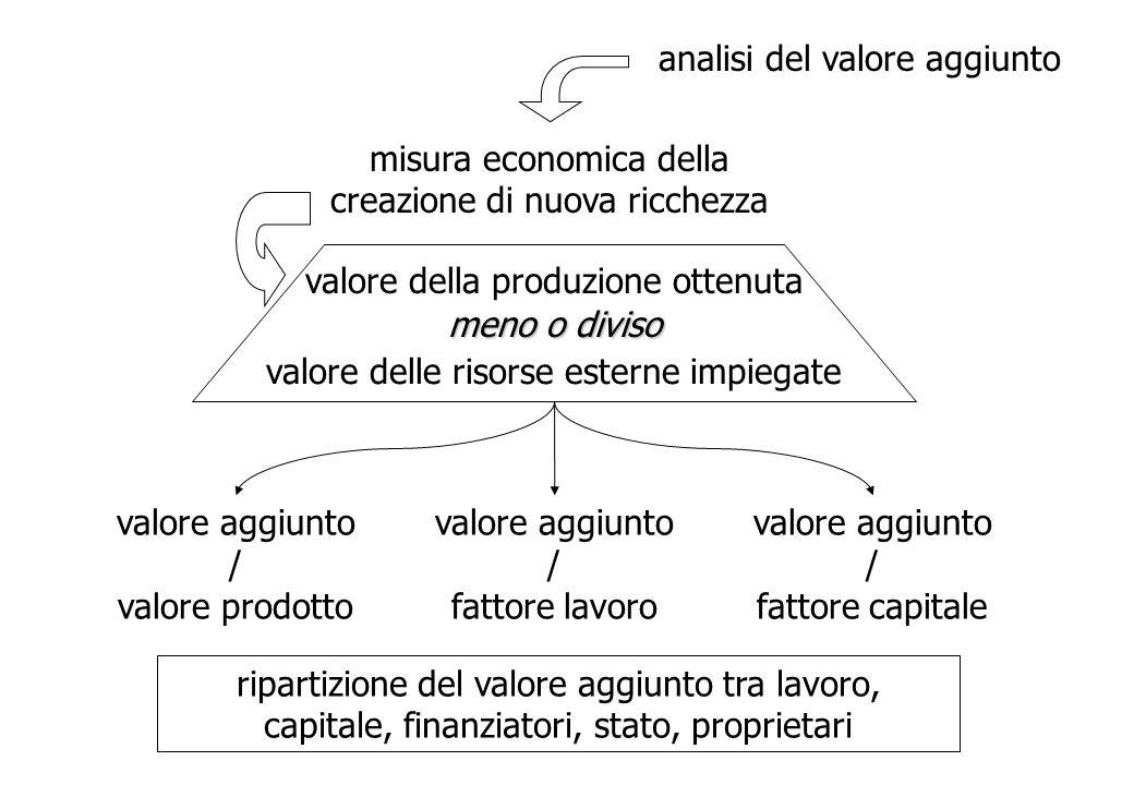 analisi del valore aggiunto misura economica della creazione di nuova ricchezza valore delle risorse esterne impiegate valore della produzione ottenut