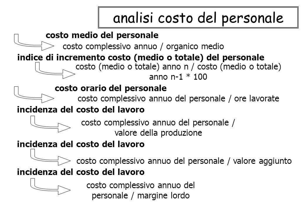 analisi costo del personale costo complessivo annuo / organico medio costo medio del personale incidenza del costo del lavoro costo complessivo annuo