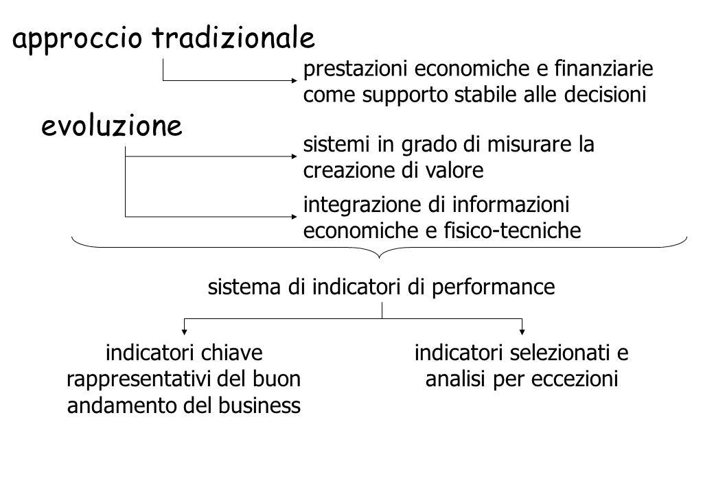 approccio tradizionale prestazioni economiche e finanziarie come supporto stabile alle decisioni evoluzione sistemi in grado di misurare la creazione