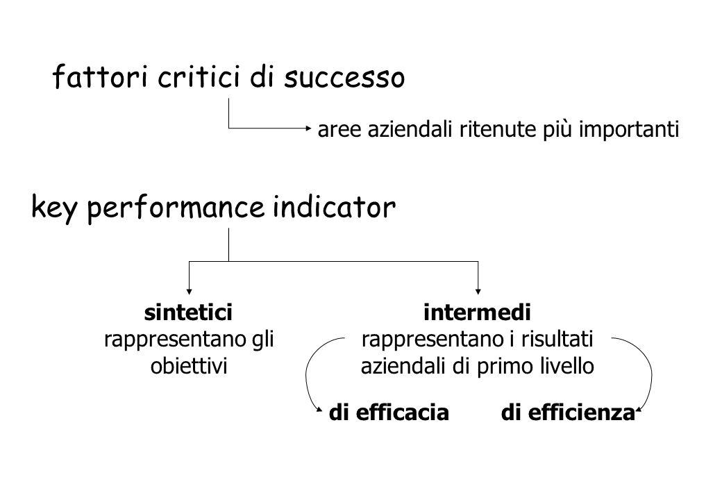 fattori critici di successo aree aziendali ritenute più importanti key performance indicator sintetici rappresentano gli obiettivi intermedi rappresen