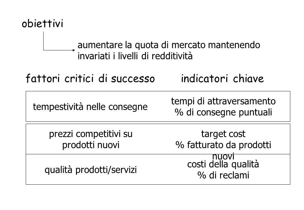obiettivi aumentare la quota di mercato mantenendo invariati i livelli di redditività fattori critici di successo qualità prodotti/servizi costi della