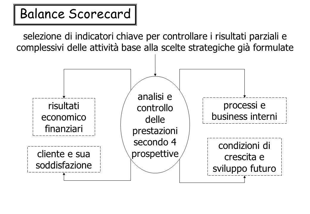 Balance Scorecard selezione di indicatori chiave per controllare i risultati parziali e complessivi delle attività base alla scelte strategiche già fo