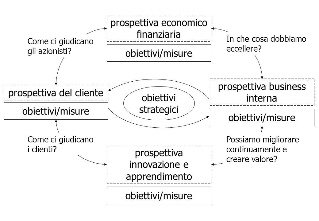 prospettiva economico finanziaria obiettivi/misure prospettiva del cliente obiettivi/misure prospettiva innovazione e apprendimento obiettivi/misure p