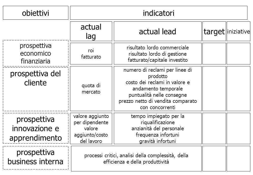 prospettiva economico finanziaria obiettivi prospettiva del cliente prospettiva innovazione e apprendimento indicatori prospettiva business interna ac