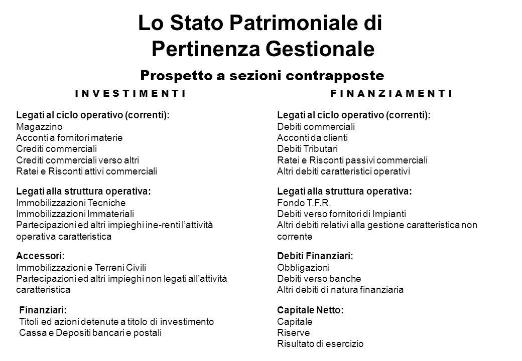 Lo Stato Patrimoniale di Pertinenza Gestionale Prospetto a sezioni contrapposte Legati al ciclo operativo (correnti): Magazzino Acconti a fornitori ma