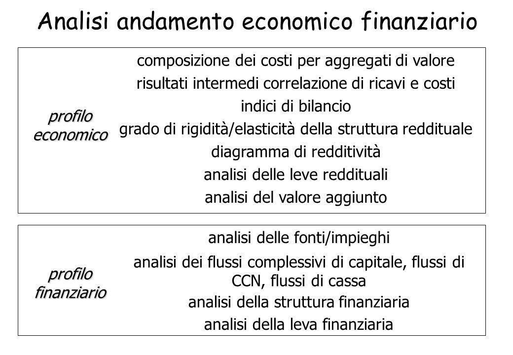Analisi andamento economico finanziario profilo economico profilo finanziario composizione dei costi per aggregati di valore risultati intermedi corre