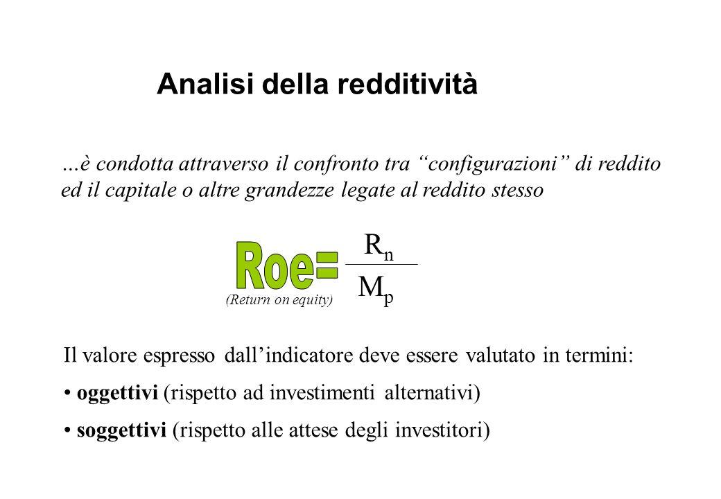 Analisi della redditività …è condotta attraverso il confronto tra configurazioni di reddito ed il capitale o altre grandezze legate al reddito stesso
