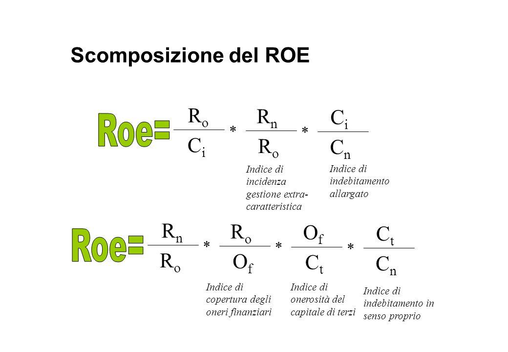 Scomposizione del ROE RoRo CiCi RnRn RoRo CiCi CnCn Indice di indebitamento allargato Indice di incidenza gestione extra- caratteristica RnRn RoRo RoR