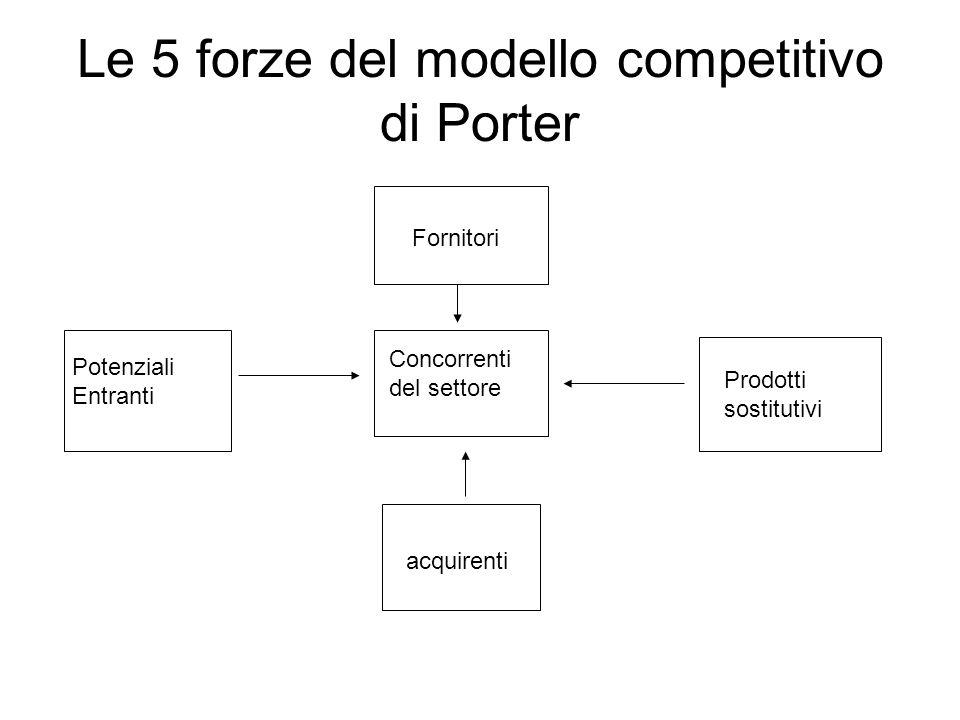 Le 5 forze del modello competitivo di Porter Fornitori Potenziali Entranti acquirenti Prodotti sostitutivi Concorrenti del settore