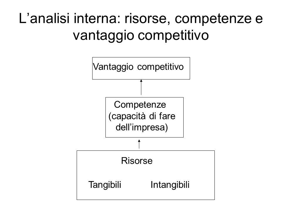 Lanalisi interna: risorse, competenze e vantaggio competitivo Vantaggio competitivo Competenze (capacità di fare dellimpresa) Risorse TangibiliIntangi